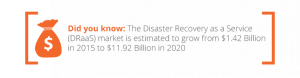 Disaster Recovery is growing