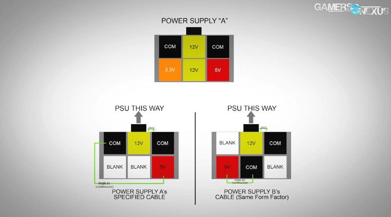 Modular Power Suppy Pinouts